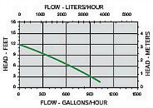 Fountain Pump Flow Chart